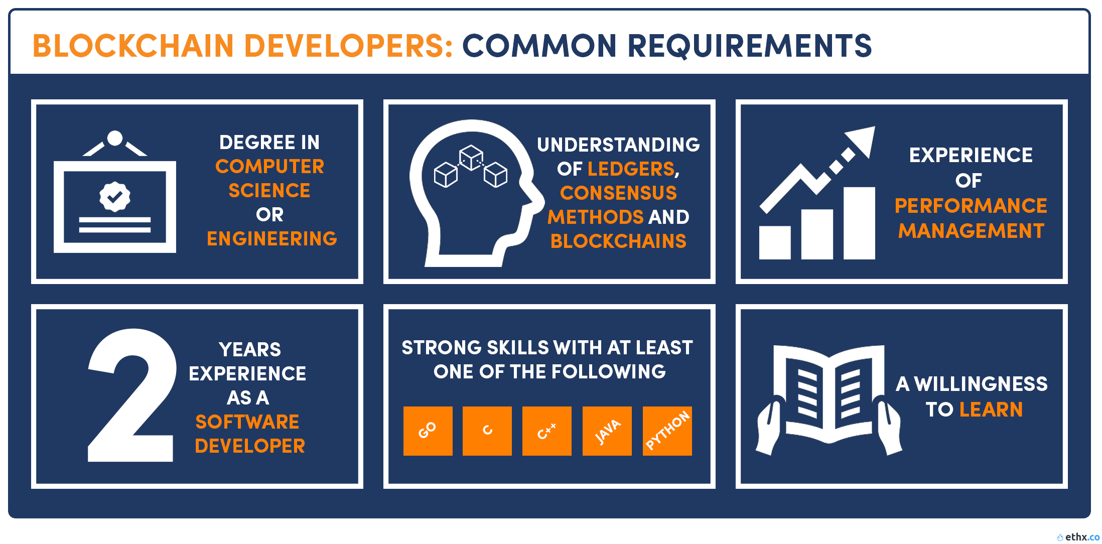 Blockchain developer requirement