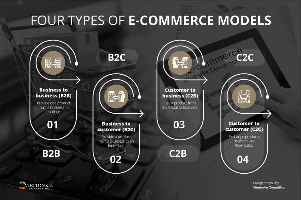 Four types of ecommerce models