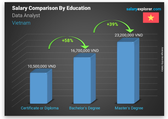 Average salary of data analyst by education