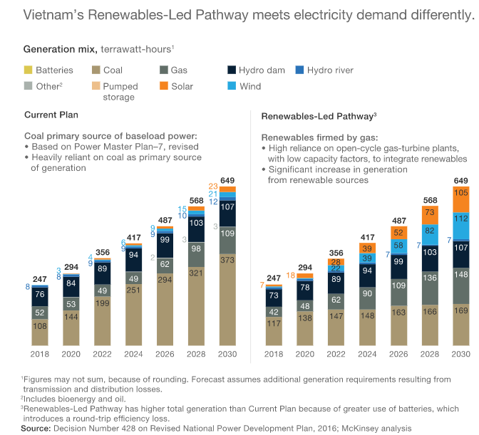 table of renewable plan