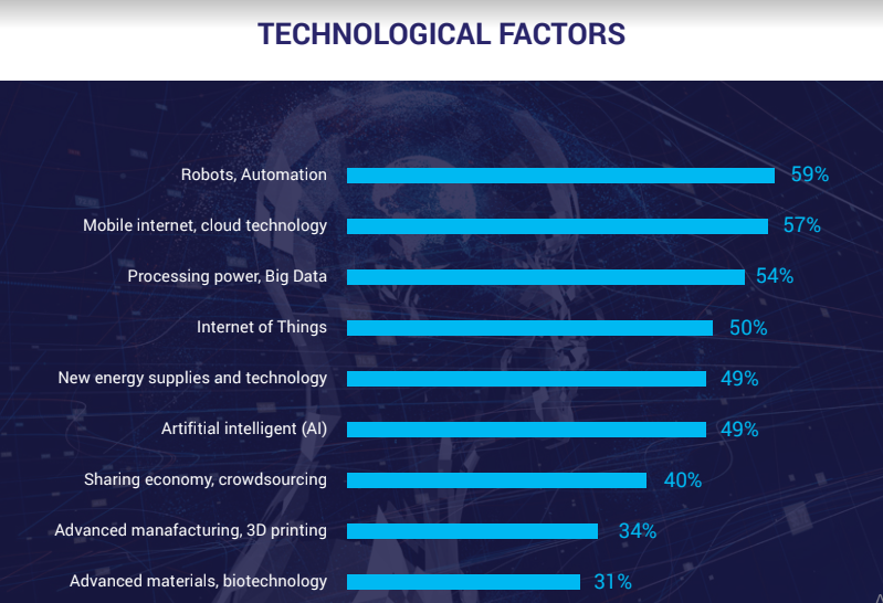 technical factors affect skill trends
