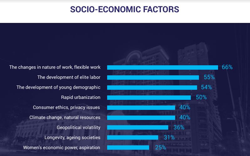 socio-economic factors affect skill trends