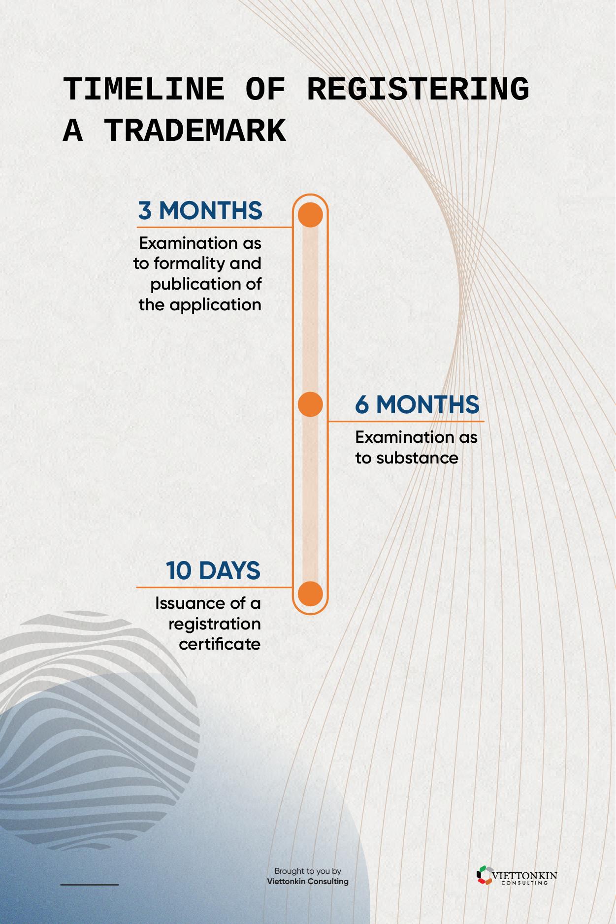trademark registration timeline