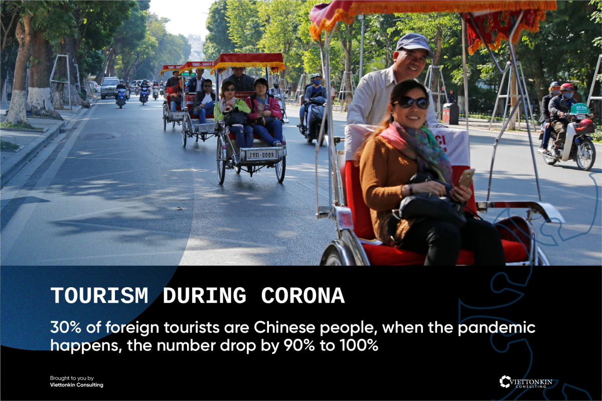 Vietnamese tourism is affected during Coronavirus crisis