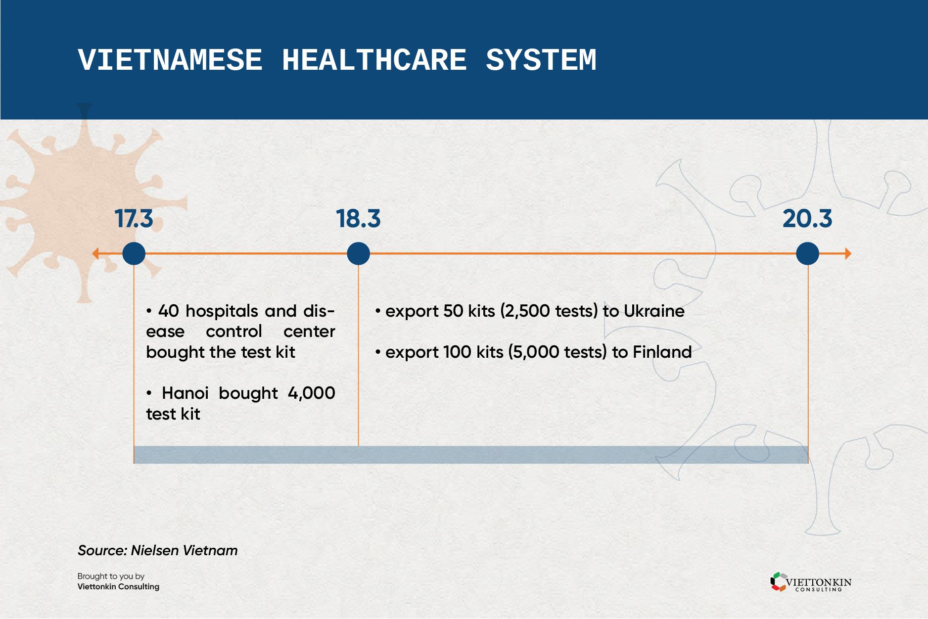 healthcare system timeline
