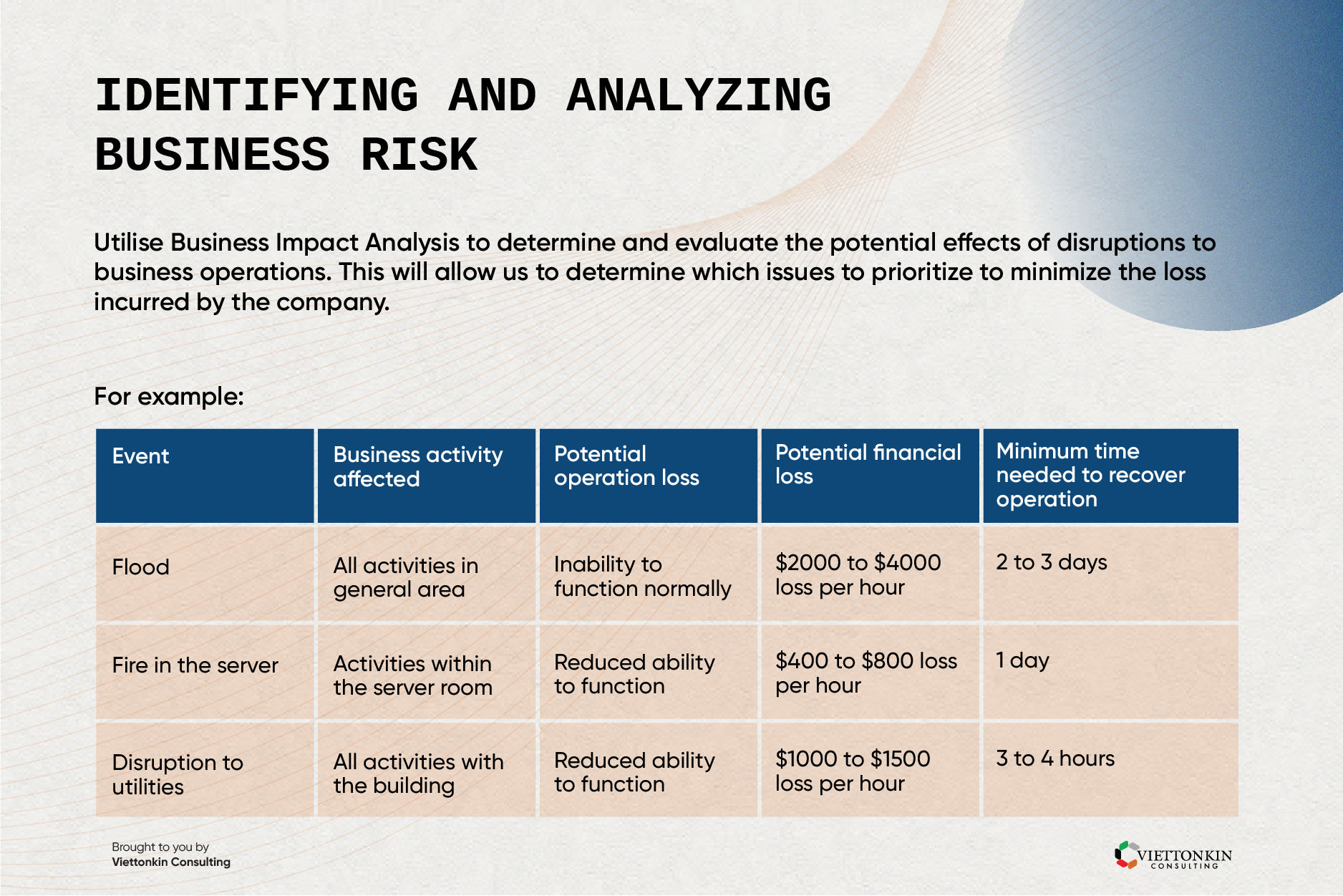 Identifying and analyzing business risk in business continuity plan