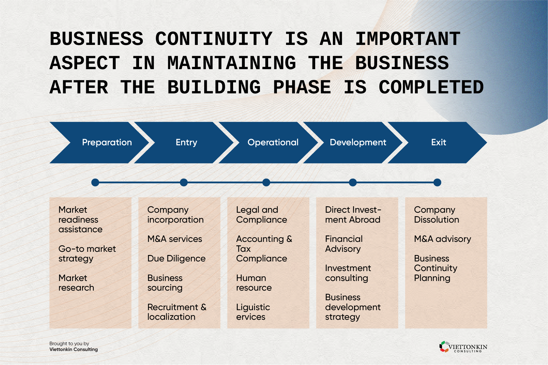Business continuity plan to maintain businesses