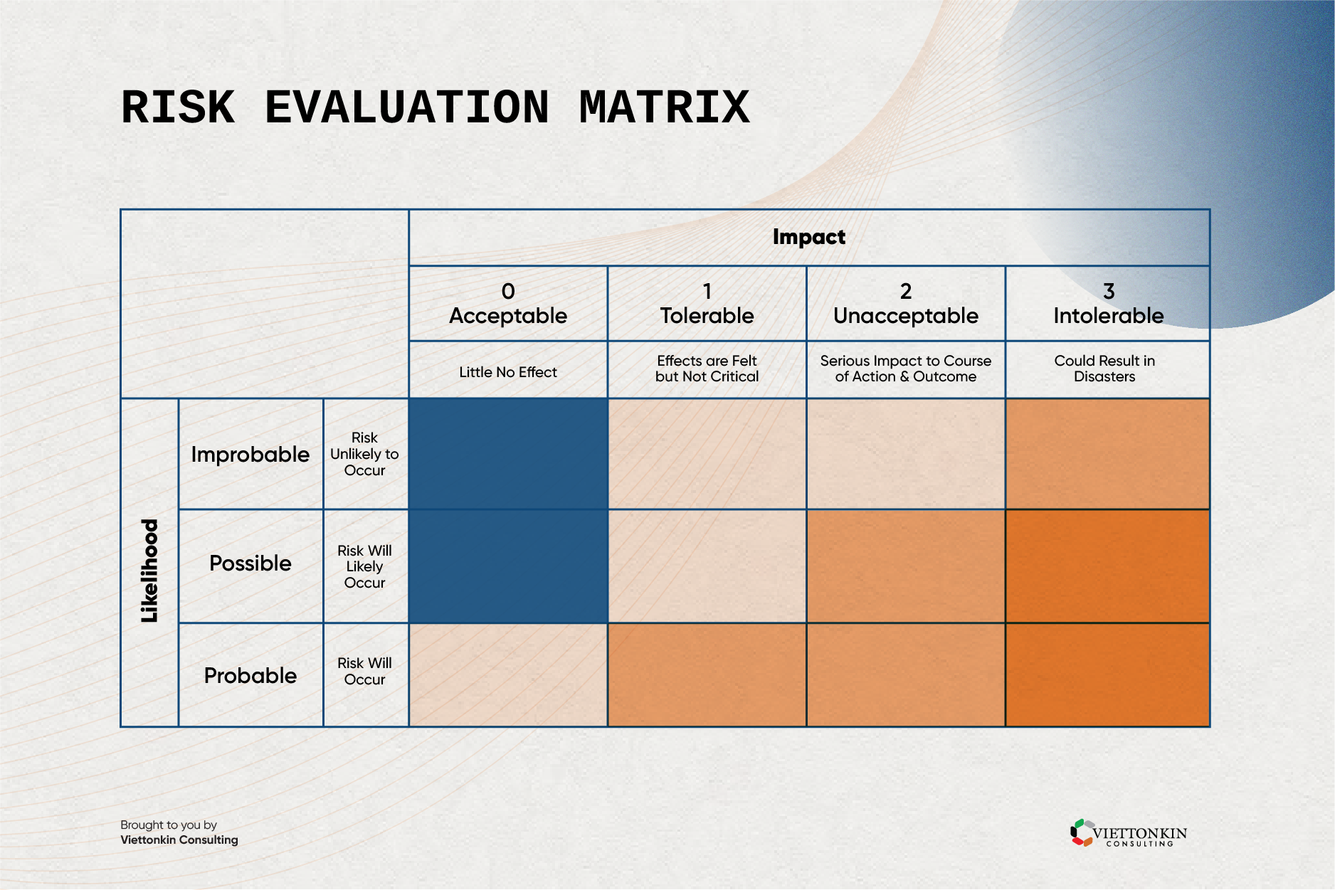 Risk evaluation matrix for business continuity plan