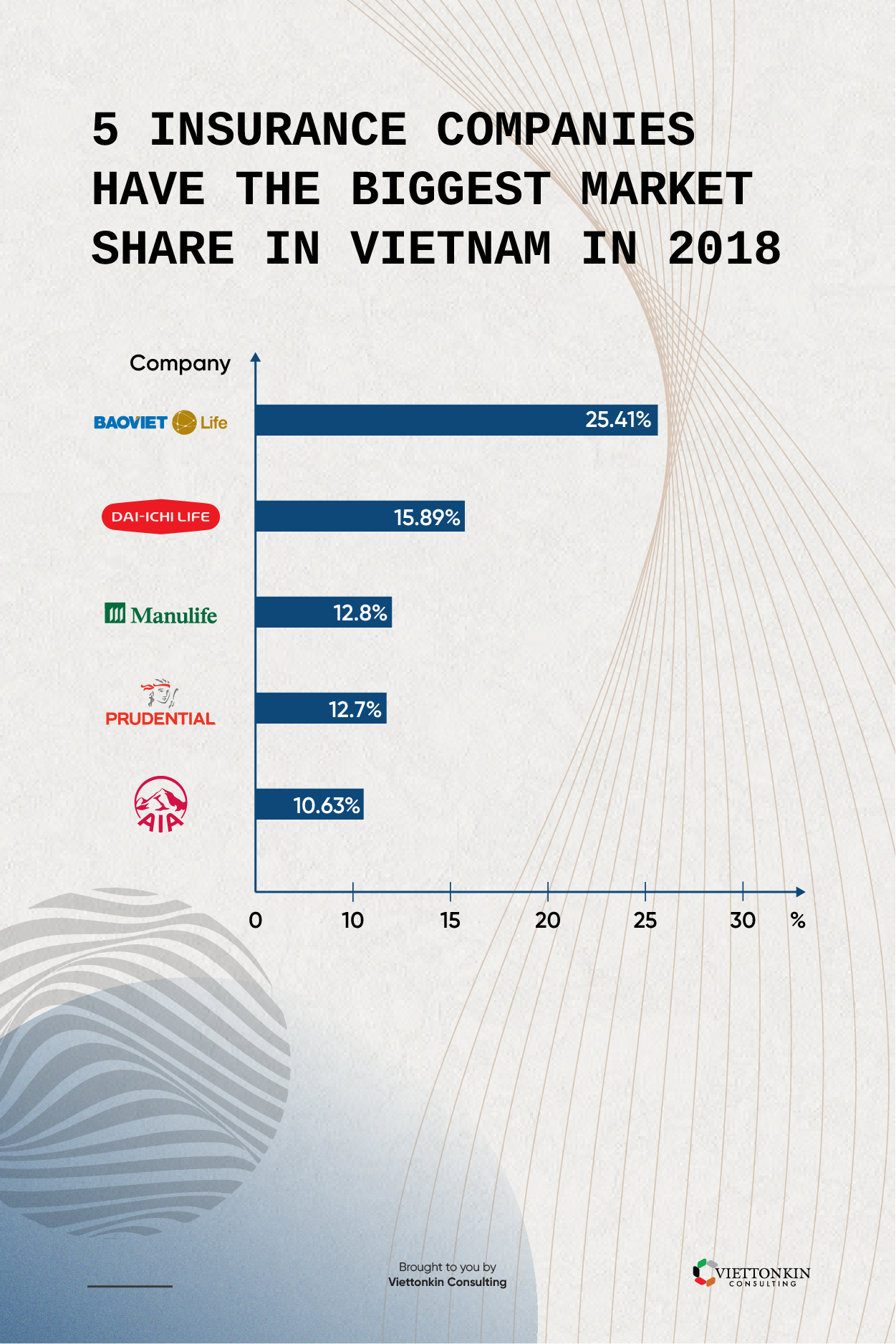 Insurance industry and company in Vietnam