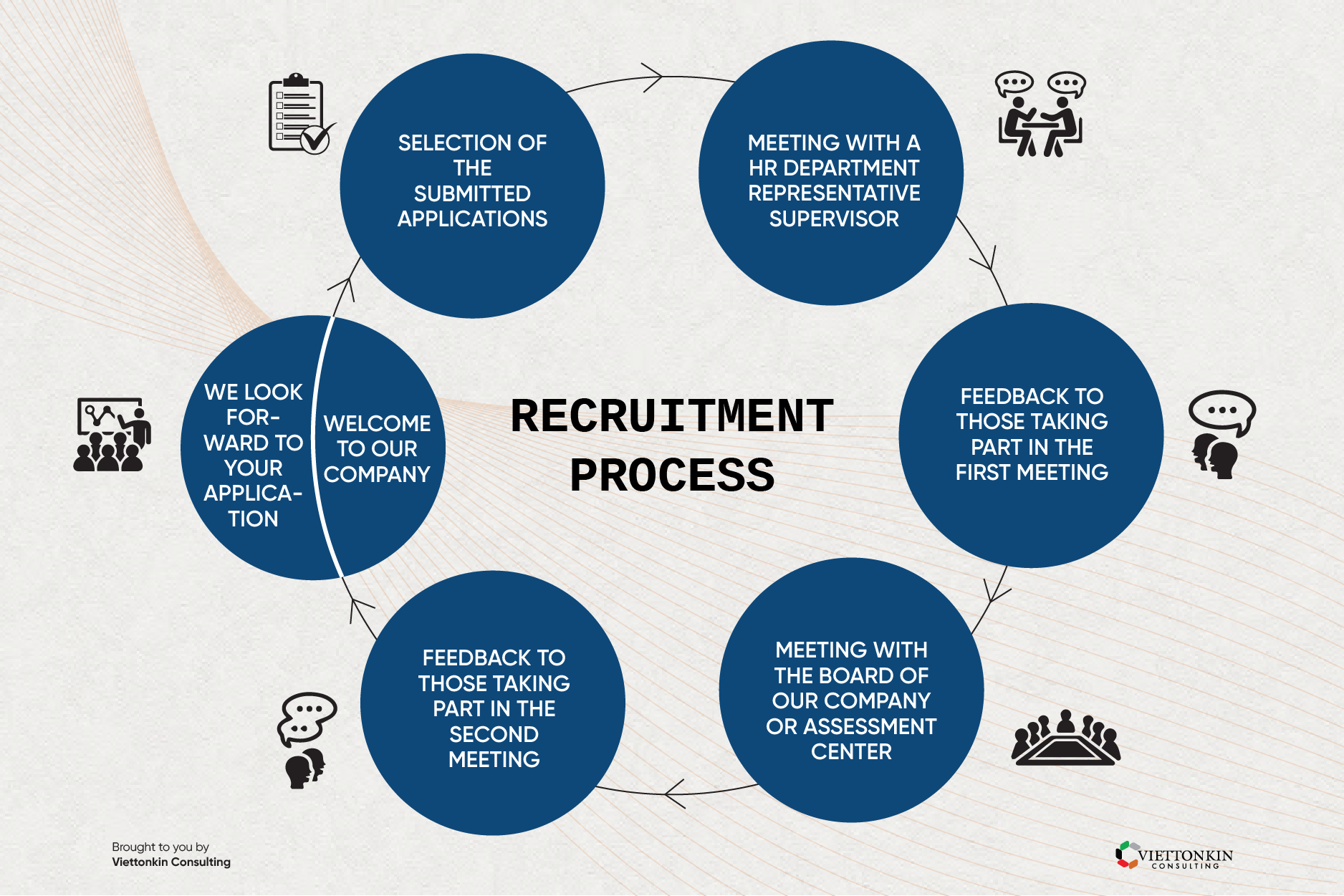 Recruitment process in hospitality industry