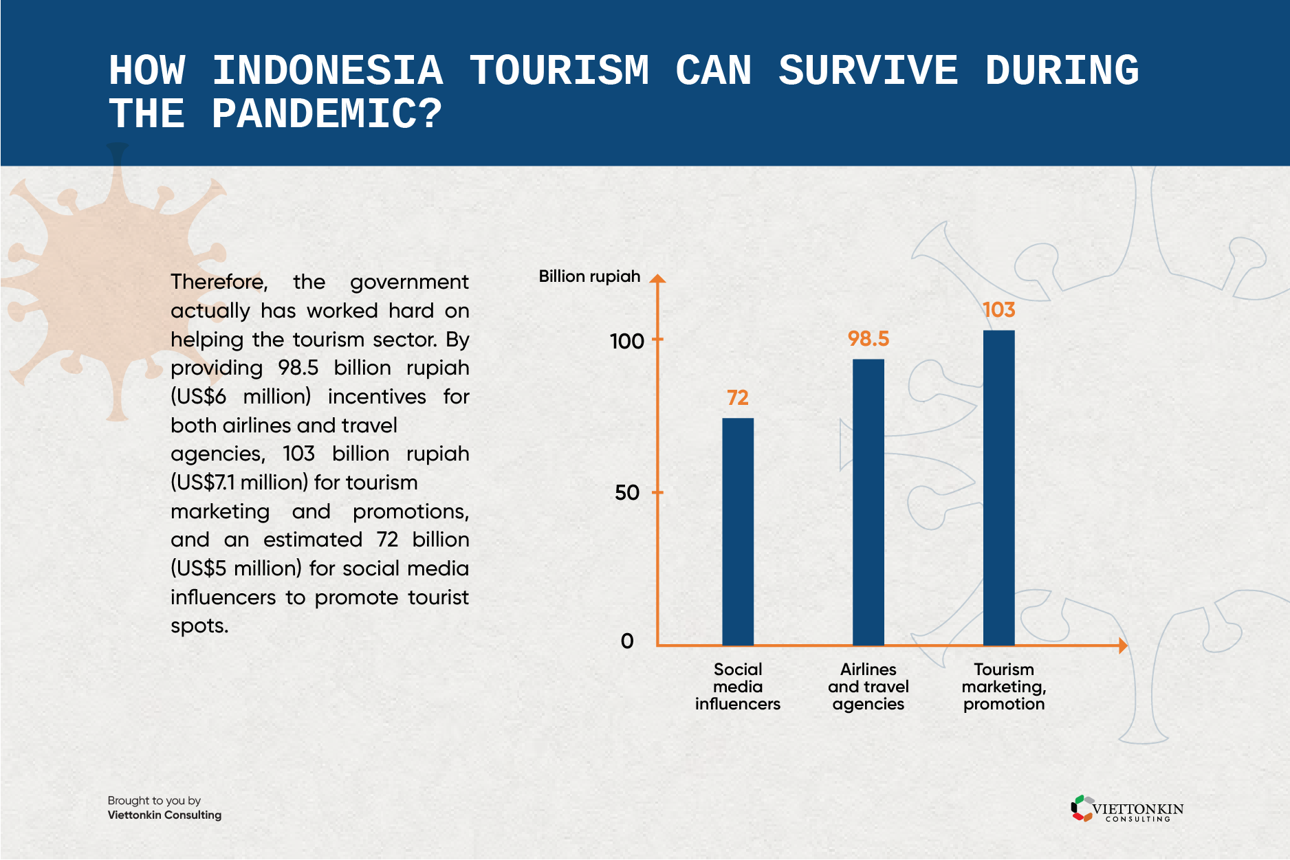 How Indonesia tourism can survive during the pandemic