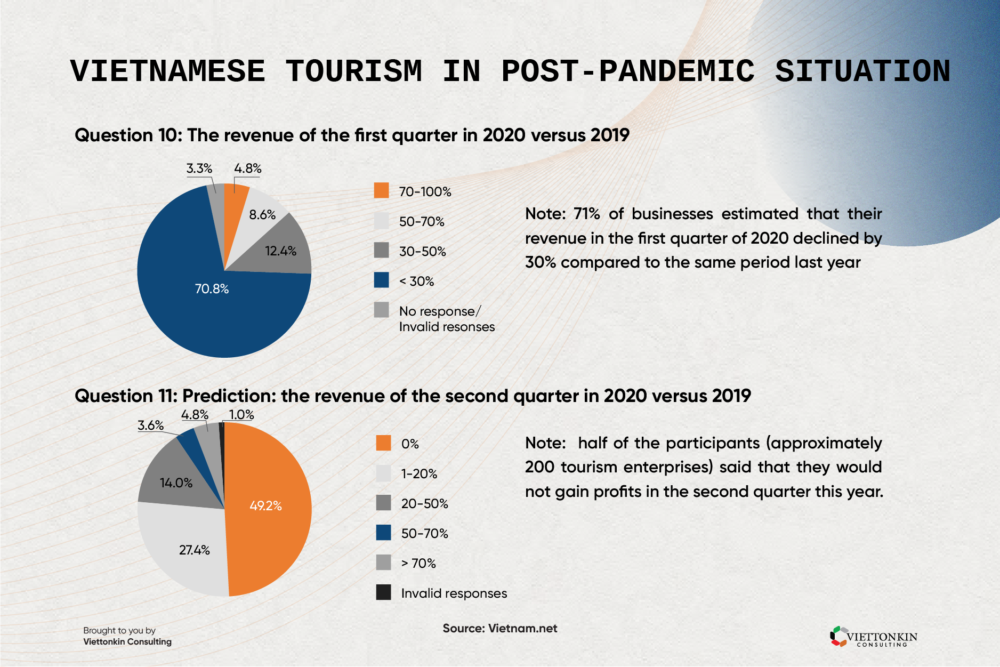 Vietnam tourism in post-pandemic situation