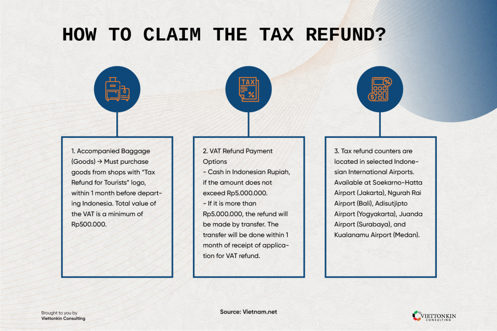 How to claim tax refund in Indonesia