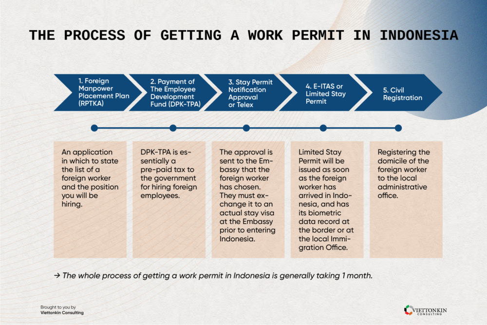 The process of getting a work permit in Indonesia
