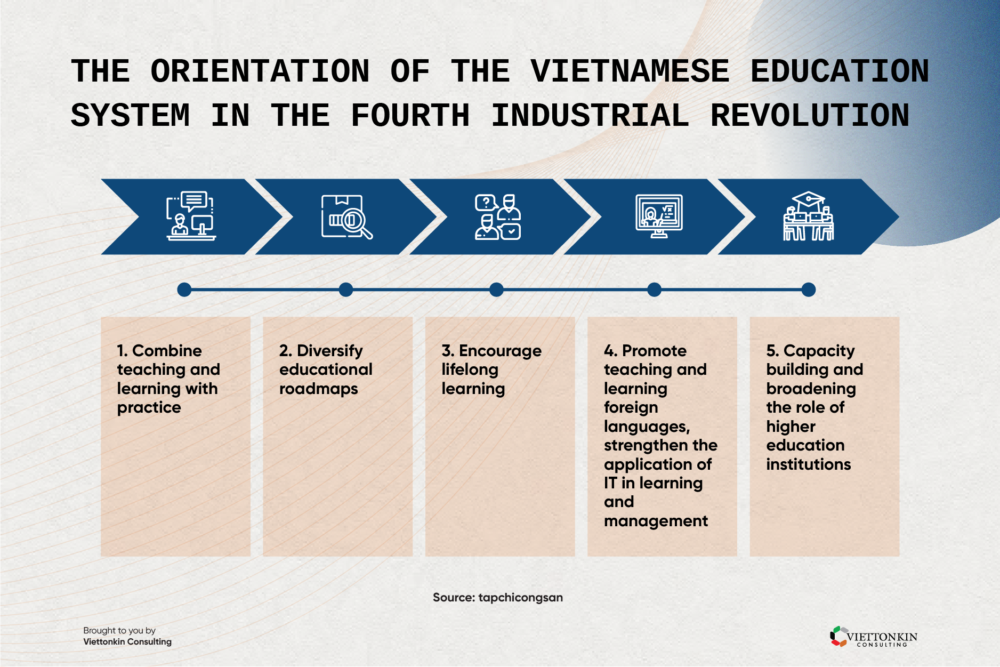The orientation of the Vietnamese education system in the fourth industrial revolution