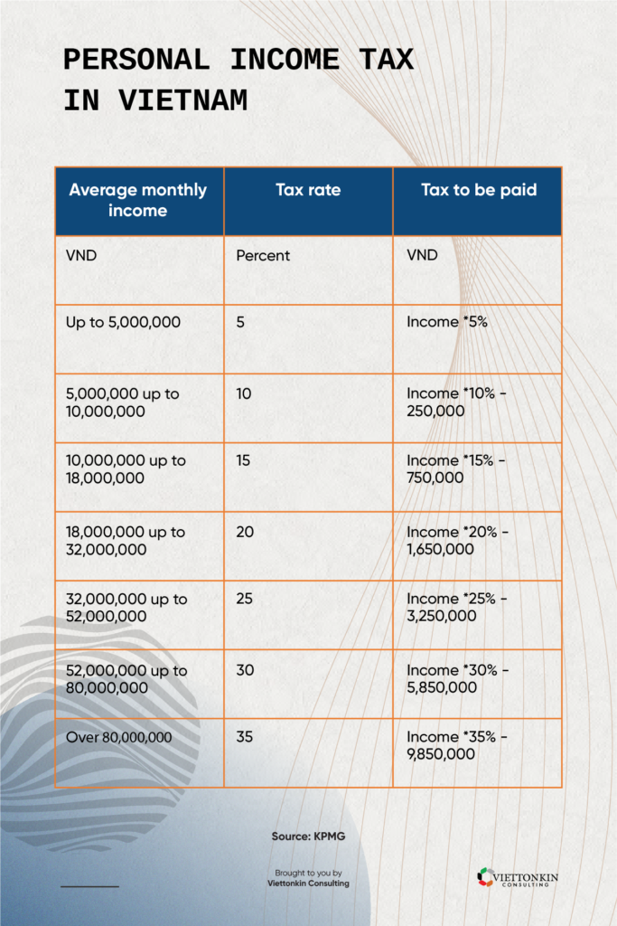 Personal income tax in Vietnam