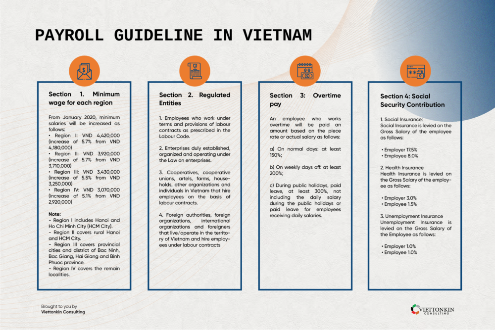 Payroll guideline in Vietnam
