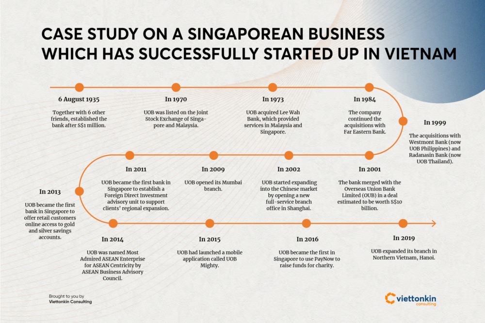 Case study on a Singaporean Business which has successfully started up in Vietnam