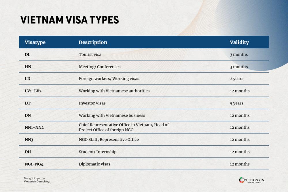 Vietnam Visa types to get the work permit
