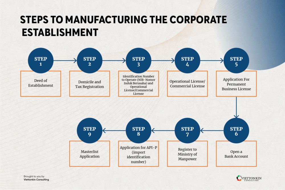 Steps to create manufacturing incorporation in Indonesia