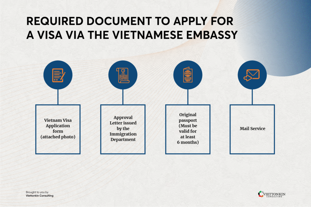 Document to apply Vietnam visa