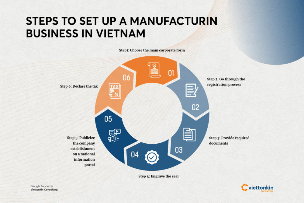 How to set up a manufacturing business in Vietnam