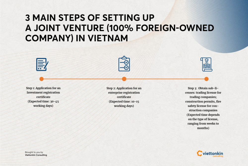 Steps for setting up joint venture in Vietnam