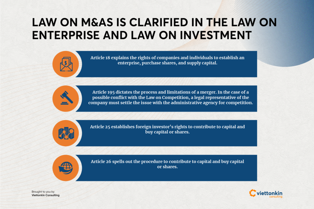 Law on doing mergers and acquisitions in Vietnam