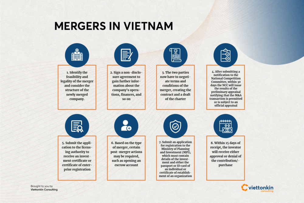 Mergers and acquisitions in Vietnam