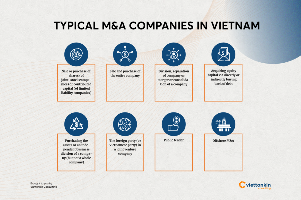Typical mergers and acquisitions in Vietnam