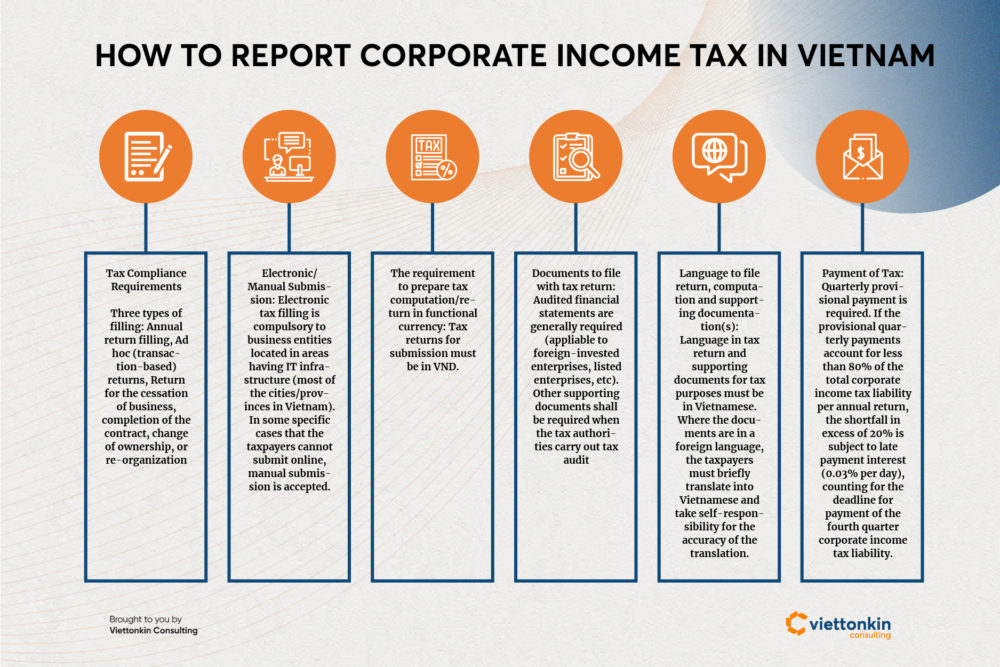 How to do tax reporting in Vietnam