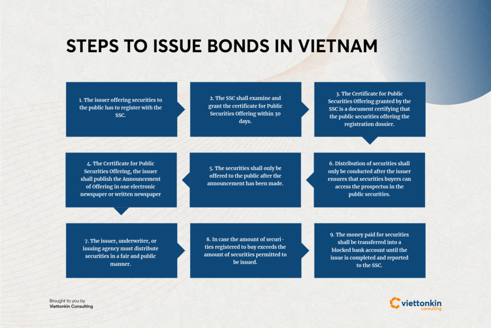 Steps to issue bond funding in Vietnam