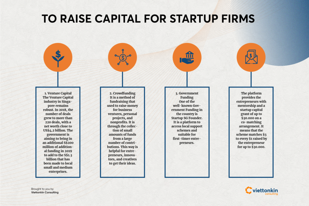 How to raise capital in Singapore for startup