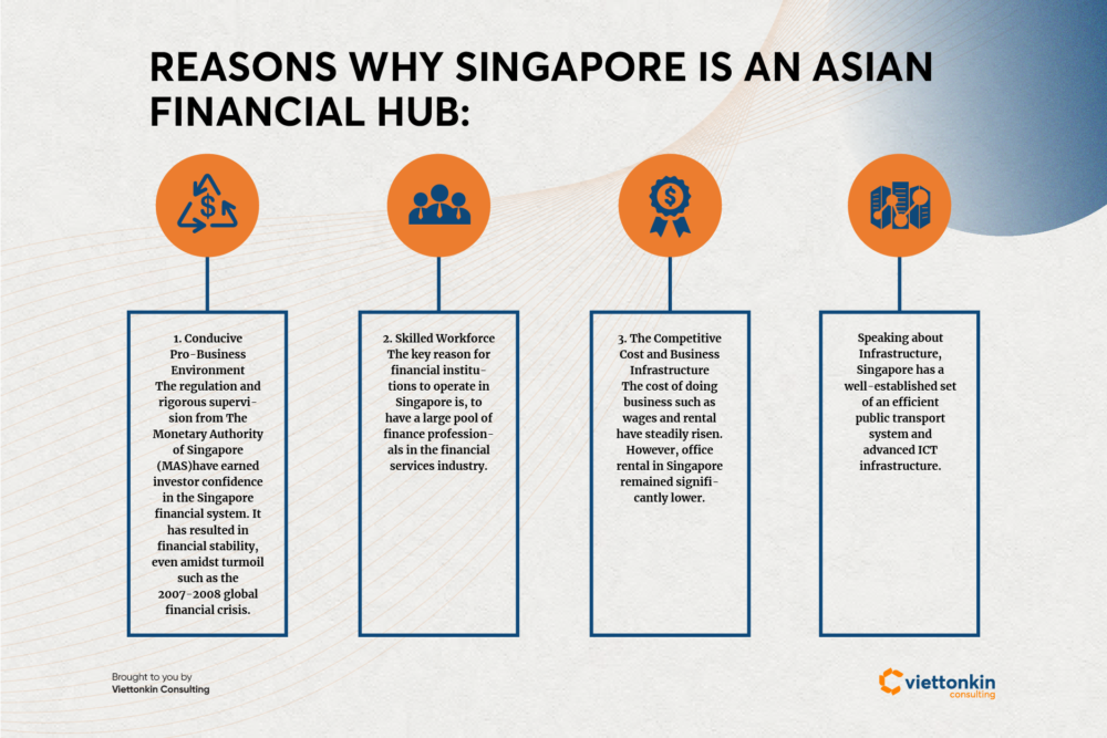 Reasons why Singapore is an Asian financial hub
