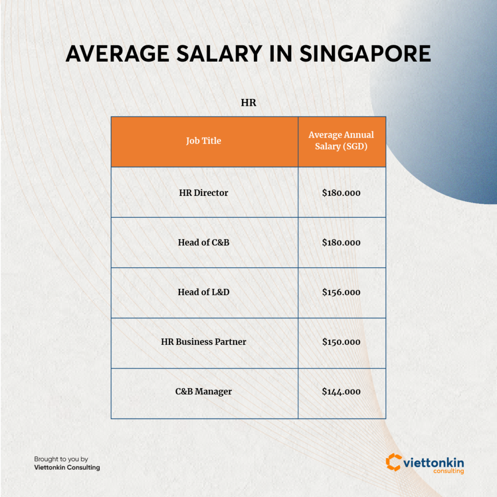 Average salary in Singapore HR sector