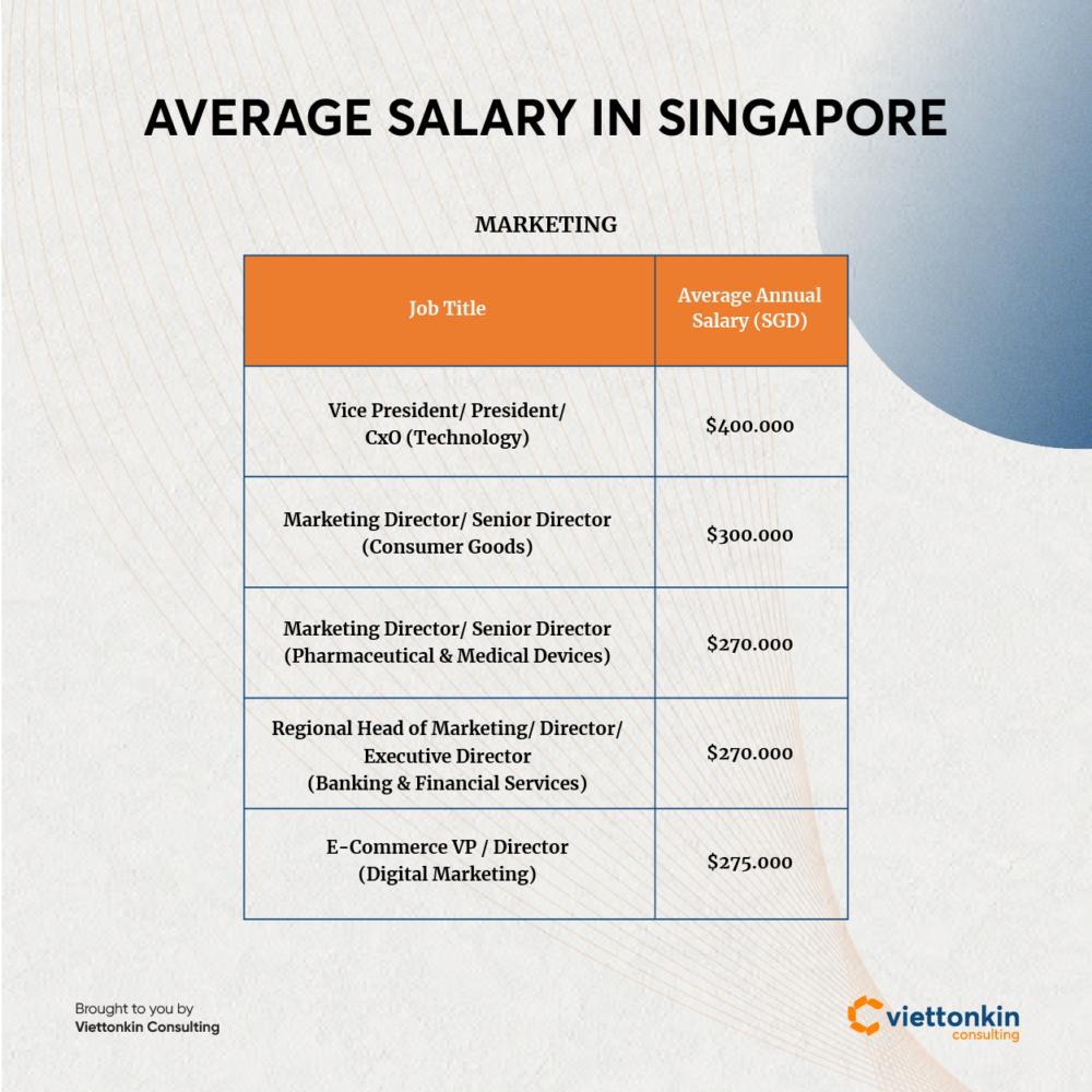 Average salary in Singapore of marketing