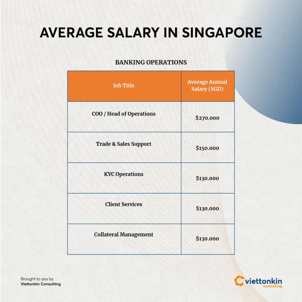 Average salary in Singapore banking sector