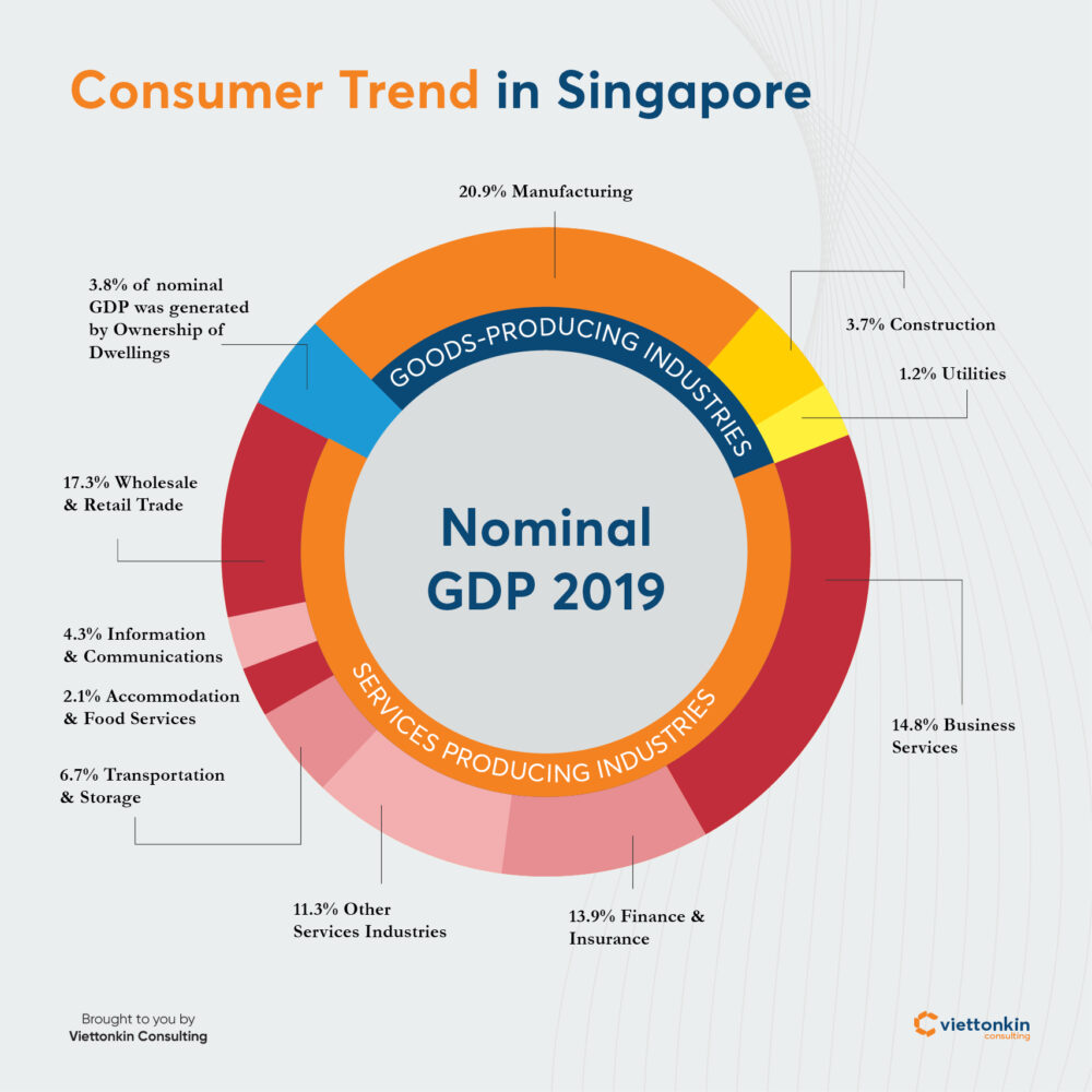 Consumer trend