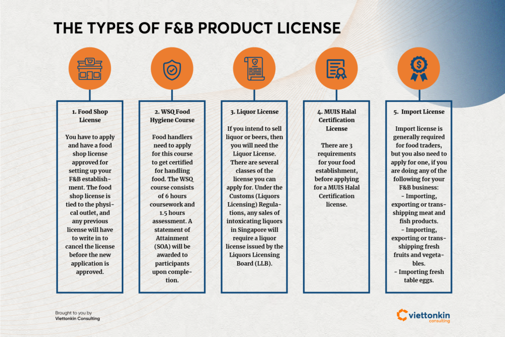 Types of food and beverage product license