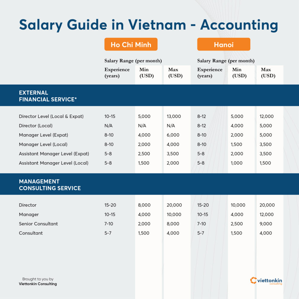 Salary guide in Vietnam - Accounting