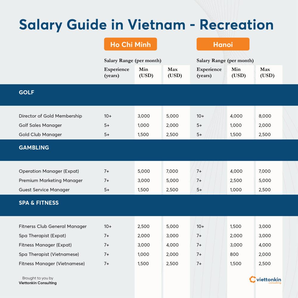 Salary guide in Vietnam - Recreation