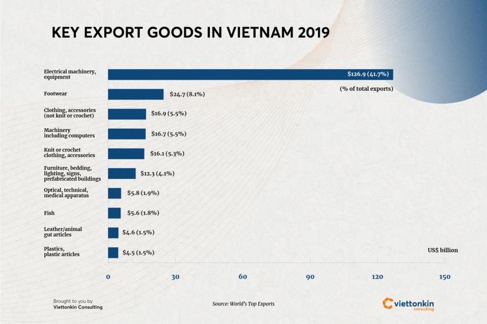 Key export goods in Vietnam 2019