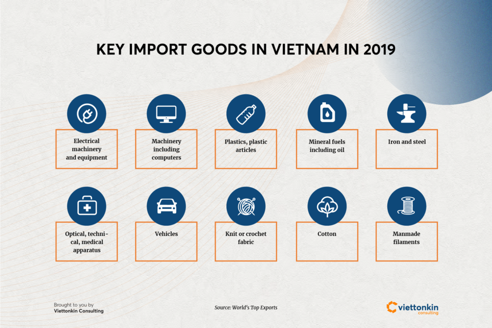 Key import goods in Vietnam in 2019