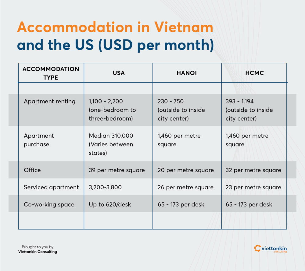 Accommodation in Vietnam versus US