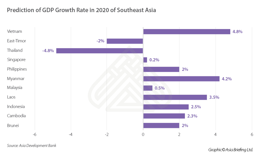 GDP growth rate in 2020 of Southeast Asia